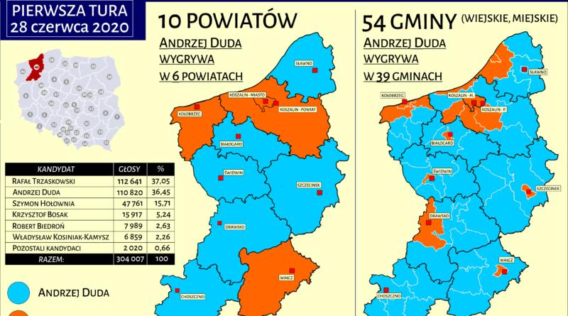 Wybory prezydenckie w regionie Koszalińskim – o krok od sensacji!